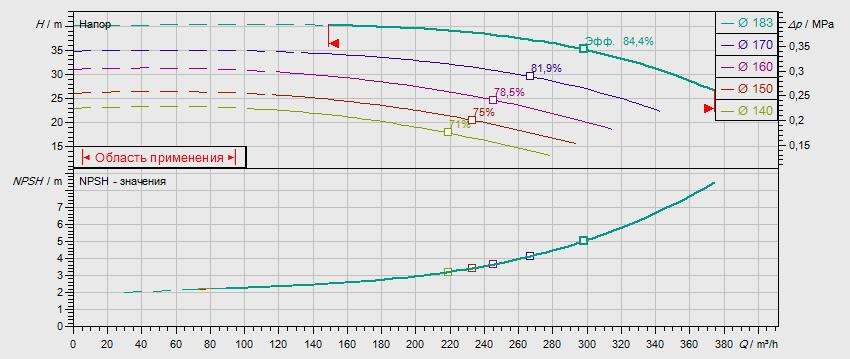 Гидравлические характеристики насоса Wilo NL 100/160-37-2-05 артикул: по запросу((4109316))