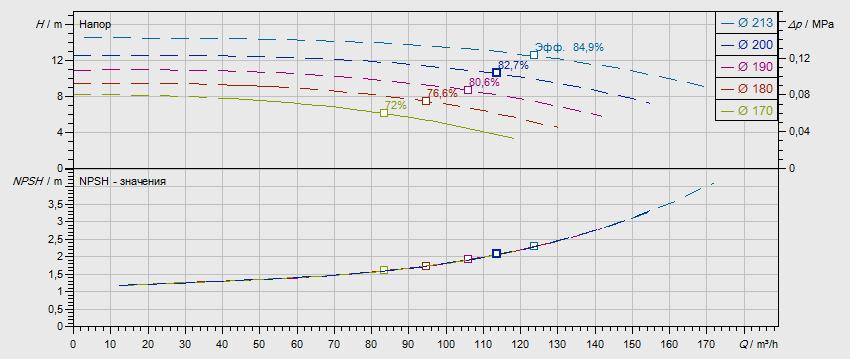 Гидравлические характеристики насоса Wilo NL 100/200-2,2-4-05 артикул: по запросу((4109318))