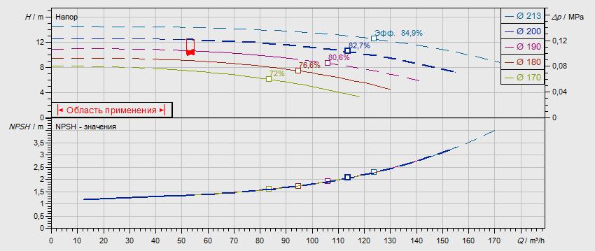 Гидравлические характеристики насоса Wilo NL 100/200-3-4-12 артикул: по запросу((4109321))