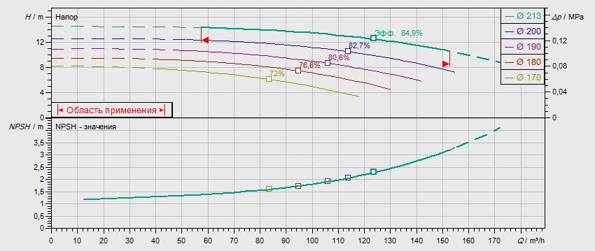 Гидравлические характеристики насоса Wilo NL 100/200-5,5-4-05 артикул: по запросу((4109324))