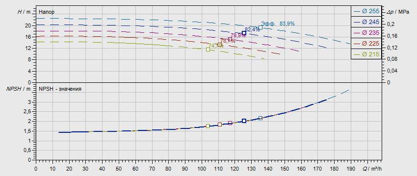 Гидравлические характеристики насоса Wilo NL 100/250-4-4-05 артикул: по запросу((4109338))