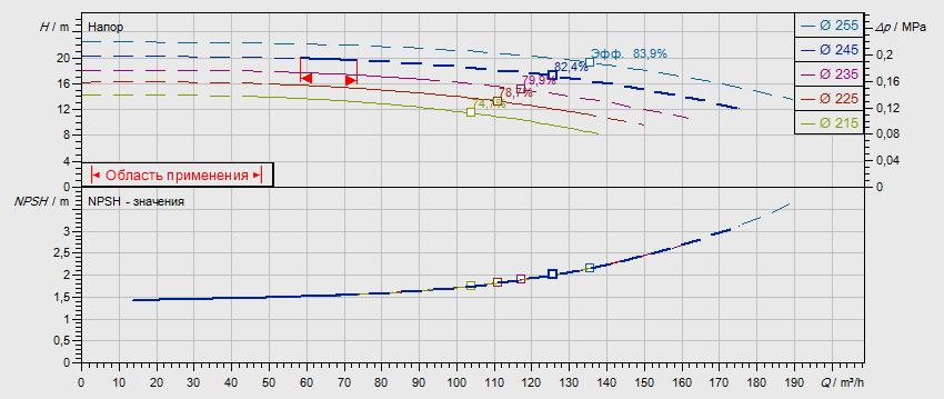 Гидравлические характеристики насоса Wilo NL 100/250-5,5-4-05 артикул: по запросу((4109340))