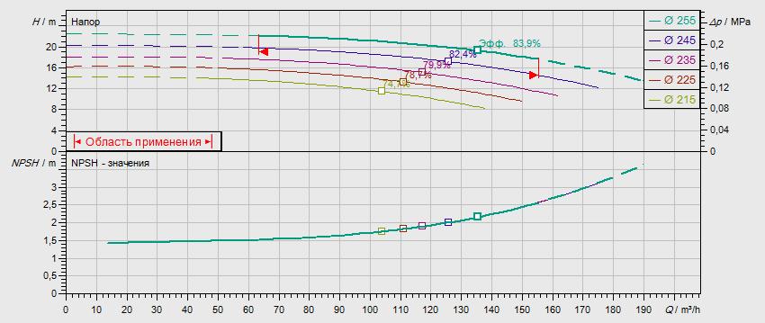 Гидравлические характеристики насоса Wilo NL 100/250-9-4-12 артикул: по запросу((4109345))
