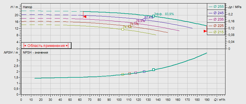 Гидравлические характеристики насоса Wilo NL 100/250-11-4-05 артикул: по запросу((4109346))