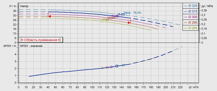 Гидравлические характеристики насоса Wilo NL 100/315-15-4-05 артикул: по запросу((4109362))