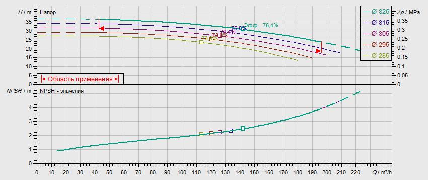 Габаритные размеры насоса Wilo NL 100/315-18,5-4-12 артикул: 2786945((4109365))