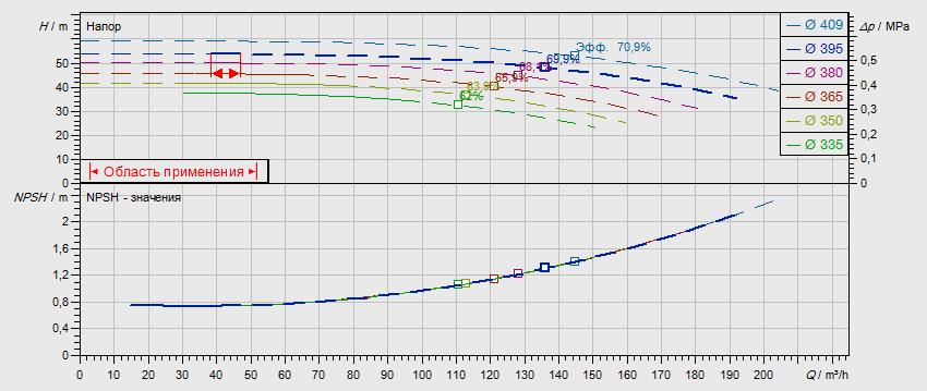 Гидравлические характеристики насоса Wilo NL 100/400-15-4-12 артикул: по запросу((4109369))