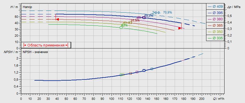 Габаритные размеры насоса Wilo NL 100/400-30-4-12 артикул: 2786949((4109375))