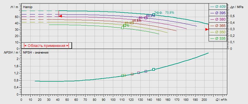 Габаритные размеры насоса Wilo NL 100/400-37-4-12 артикул: 2786950((4109377))
