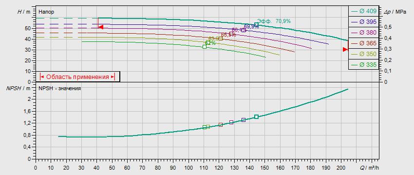 Габаритные размеры насоса Wilo NL 100/400-45-4-12 артикул: 2786951((4109379))