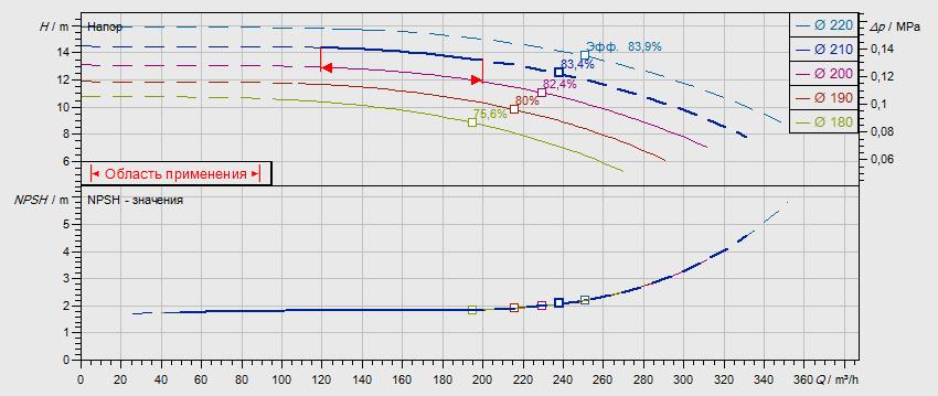 Гидравлические характеристики насоса Wilo NL 125/200-9-4-12 артикул: по запросу((4109383))