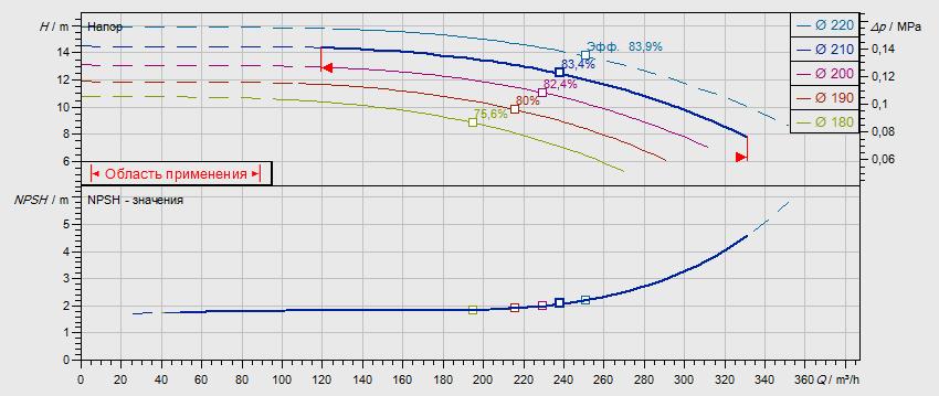 Гидравлические характеристики насоса Wilo NL 125/200-11-4-05 артикул: по запросу((4109384))