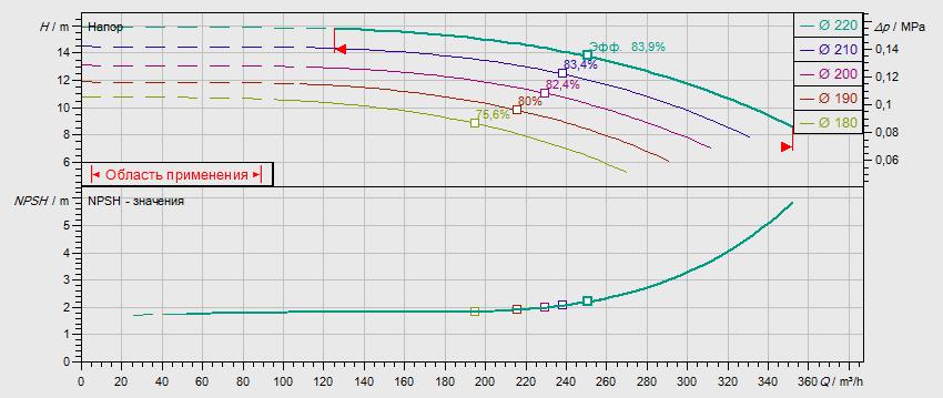 Гидравлические характеристики насоса Wilo NL 125/200-15-4-05 артикул: по запросу((4109386))