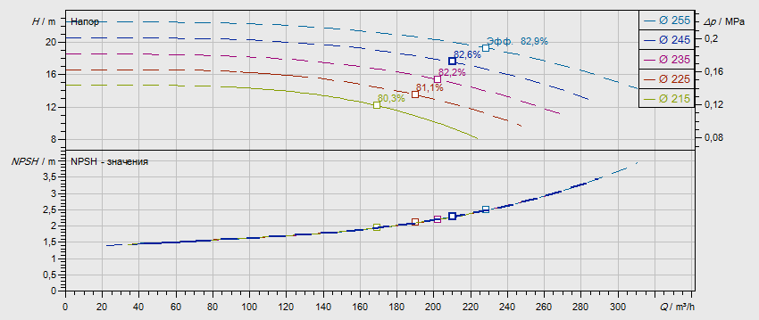 Гидравлические характеристики насоса Wilo NL 125/250-7,5-4-05 артикул: по запросу((4109396))