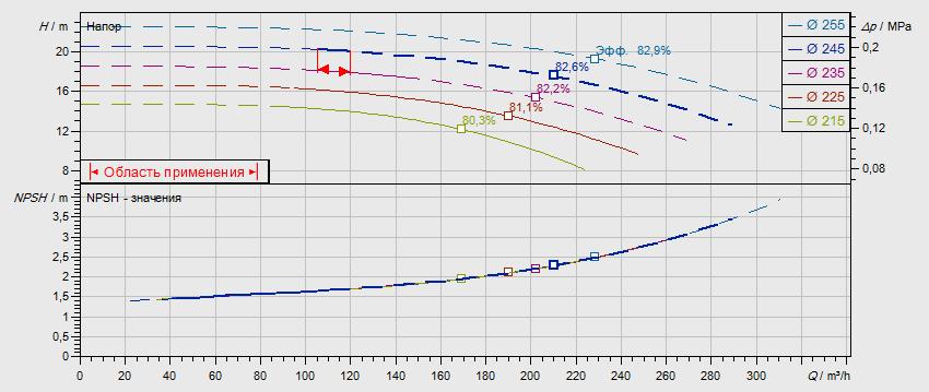 Гидравлические характеристики насоса Wilo NL 125/250-9-4-12 артикул: по запросу((4109399))