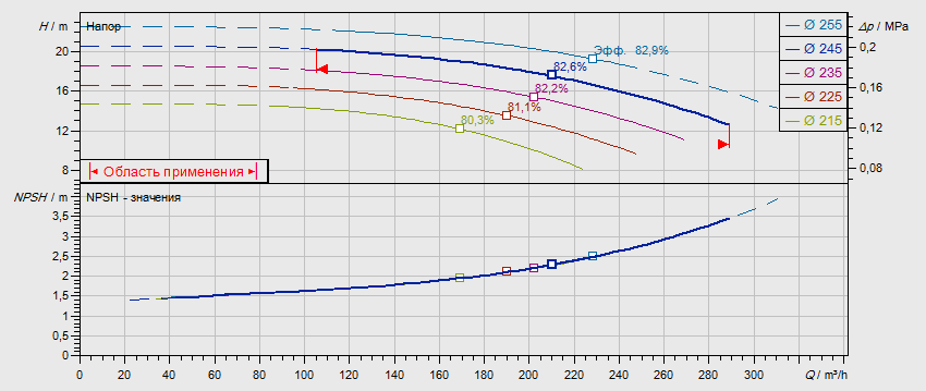 Гидравлические характеристики насоса Wilo NL 125/250-15-4-12 артикул: по запросу((4109403))