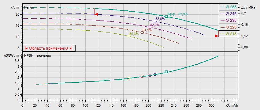 Гидравлические характеристики насоса Wilo NL 125/250-18,5-4-05 артикул: по запросу((4109404))