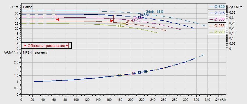 Гидравлические характеристики насоса Wilo NL 125/315-18,5-4-05 артикул: по запросу((4109408))