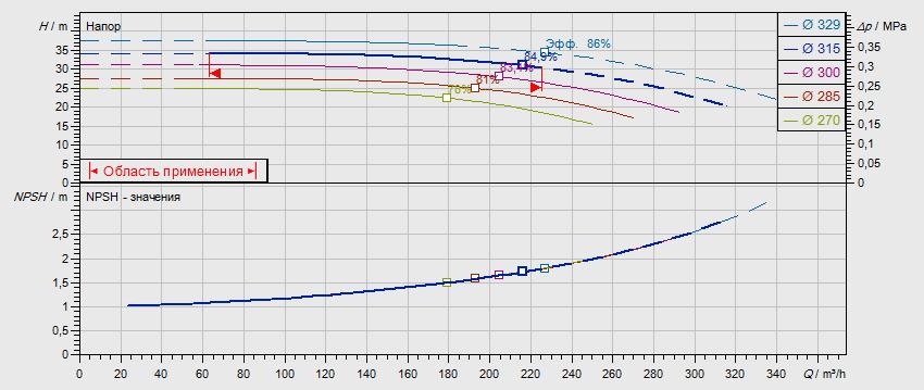 Гидравлические характеристики насоса Wilo NL 125/315-22-4-05 артикул: по запросу((4109410))