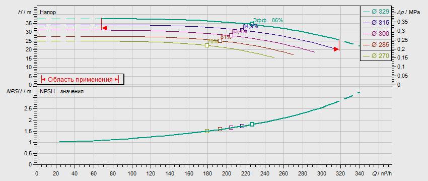 Гидравлические характеристики насоса Wilo NL 125/315-30-4-05 артикул: по запросу((4109412))