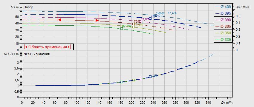Гидравлические характеристики насоса Wilo NL 125/400-30-4-05 артикул: по запросу((4109416))