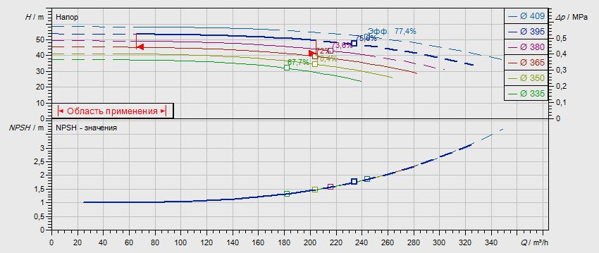 Гидравлические характеристики насоса Wilo NL 125/400-37-4-05 артикул: по запросу((4109418))
