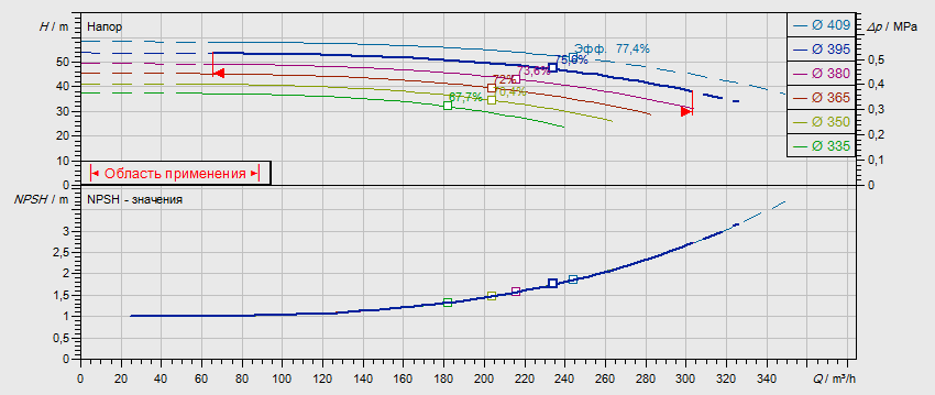 Гидравлические характеристики насоса Wilo NL 125/400-45-4-05 артикул: по запросу((4109420))