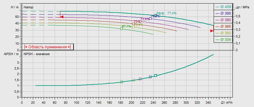Гидравлические характеристики насоса Wilo NL 125/400-55-4-05 артикул: по запросу((4109422))