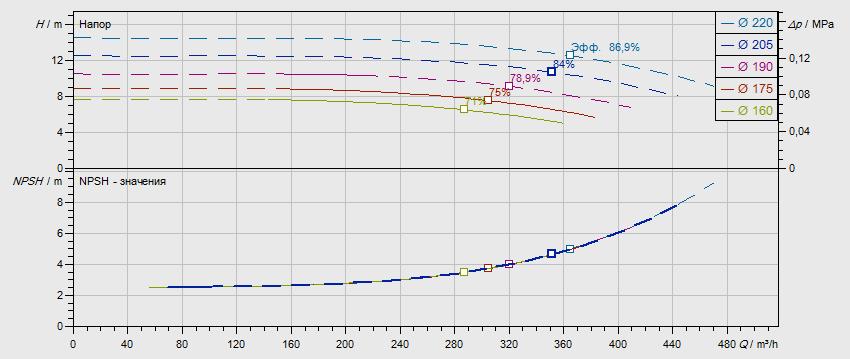 Гидравлические характеристики насоса Wilo NL 150/200-9-4-05 артикул: по запросу((4109428))