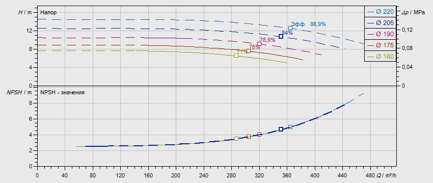 Гидравлические характеристики насоса Wilo NL 150/200-9-4-12 артикул: по запросу((4109429))