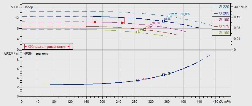 Гидравлические характеристики насоса Wilo NL 150/200-11-4-12 артикул: по запросу((4109431))