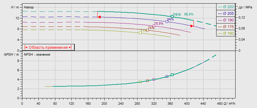 Гидравлические характеристики насоса Wilo NL 150/200-15-4-12 артикул: по запросу((4109433))
