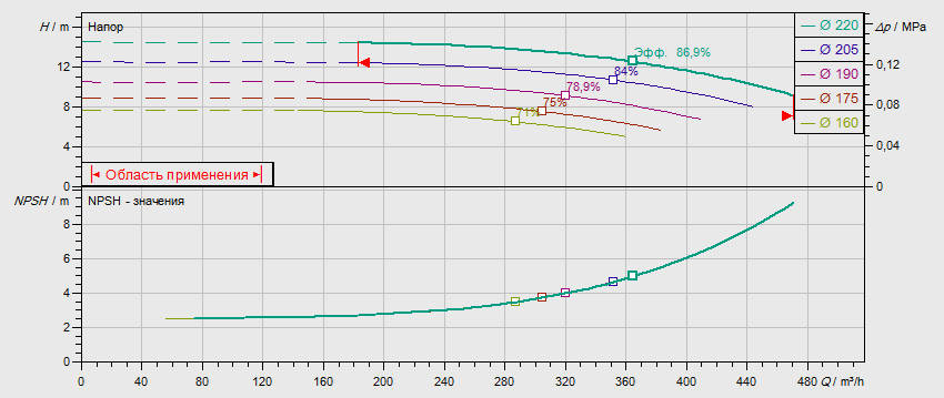 Гидравлические характеристики насоса Wilo NL 150/200-18,5-4-05 артикул: по запросу((4109434))