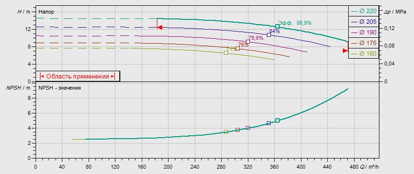 Гидравлические характеристики насоса Wilo NL 150/200-18.5-4-12 артикул: по запросу((4109435))