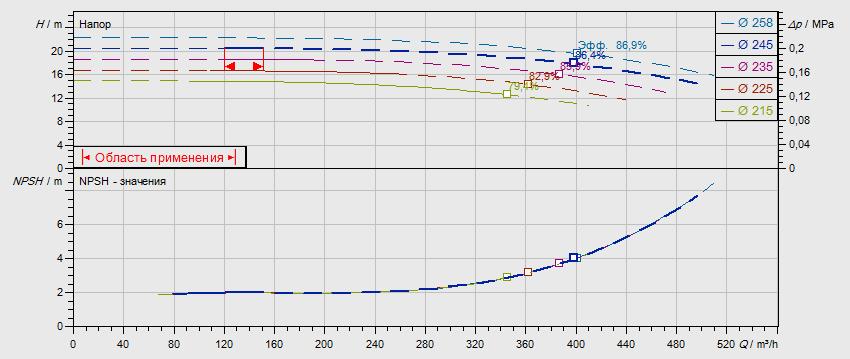 Гидравлические характеристики насоса Wilo NL 150/250-15-4-12 артикул: по запросу((4109437))