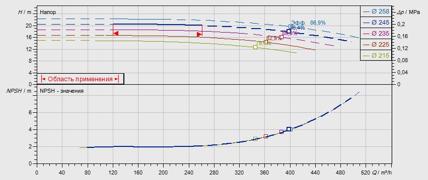 Гидравлические характеристики насоса Wilo NL 150/250-18,5-4-05 артикул: по запросу((4109438))