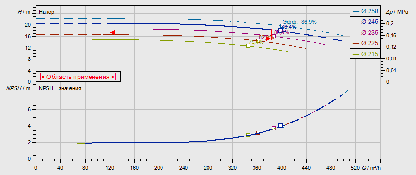Гидравлические характеристики насоса Wilo NL 150/250-22-4-05 артикул: по запросу((4109440))