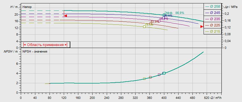 Гидравлические характеристики насоса Wilo NL 150/250-30-4-12 артикул: по запросу((4109443))