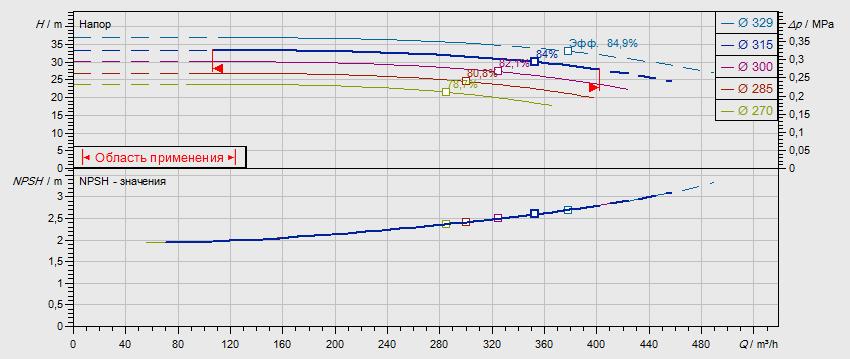 Гидравлические характеристики насоса Wilo NL 150/315-37-4-05 артикул: по запросу((4109448))