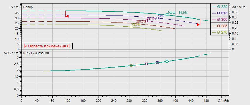 Гидравлические характеристики насоса Wilo NL 150/315-45-4-05 артикул: по запросу((4109450))