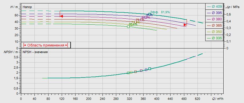 Гидравлические характеристики насоса Wilo NL 150/400-75-4-05 артикул: по запросу((4109458))