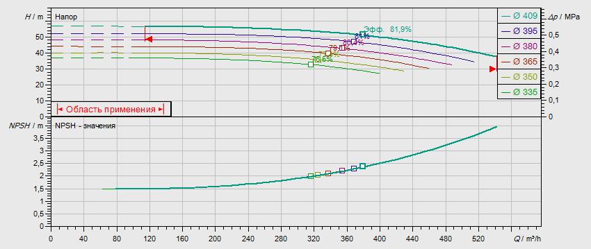 Гидравлические характеристики насоса Wilo NL 150/400-90-4-05 артикул: по запросу((4109460))