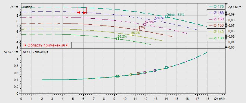 Гидравлические характеристики насоса Wilo NL 32/160B-0,37-4-05 артикул: по запросу((4110545))