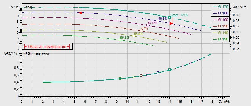 Гидравлические характеристики насоса Wilo NL 32/160B-0,55-4-12 артикул: по запросу((4110548))