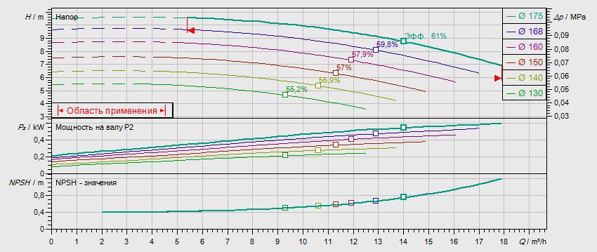 Гидравлические характеристики насоса Wilo NL 32/160B-0,75-4-05 артикул: по запросу((4110549))