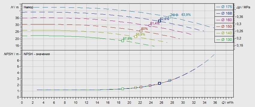 Гидравлические характеристики насоса Wilo NL 32/160B-1,5-2-05 артикул: по запросу((4110551))