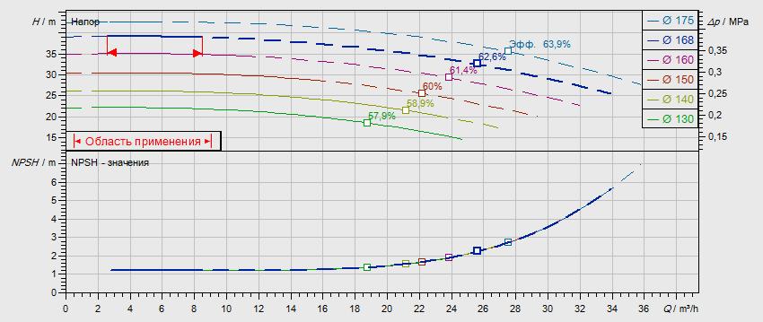 Гидравлические характеристики насоса Wilo NL 32/160B-2,2-2-05 артикул: по запросу((4110553))