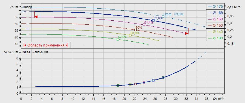 Гидравлические характеристики насоса Wilo NL 32/160B-4-2-12 артикул: по запросу((4110558))