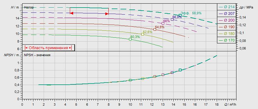 Гидравлические характеристики насоса Wilo NL 32/200B-0,75-4-12 артикул: по запросу((4110564))
