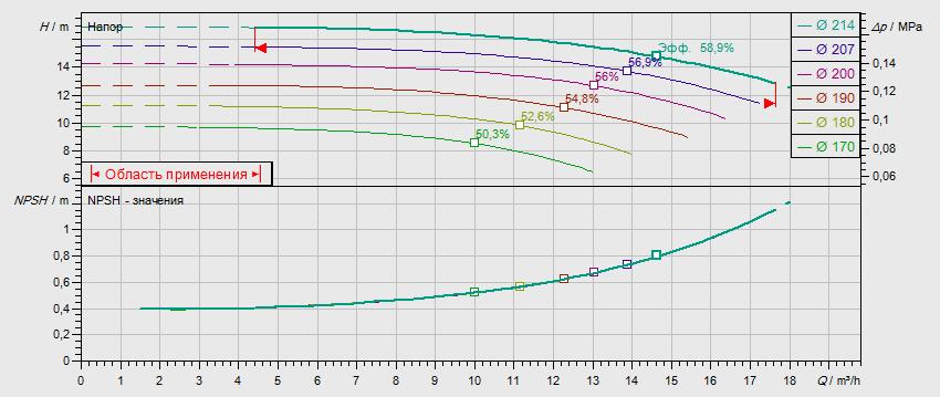 Гидравлические характеристики насоса Wilo NL 32/200B-1,1-4-05 артикул: по запросу((4110565))